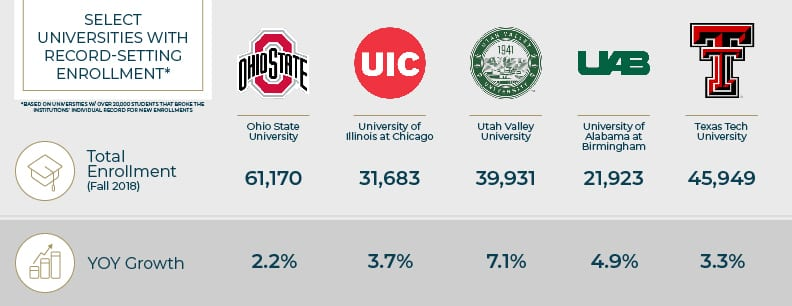 Large Universities With Rapid Enrollment Growth
