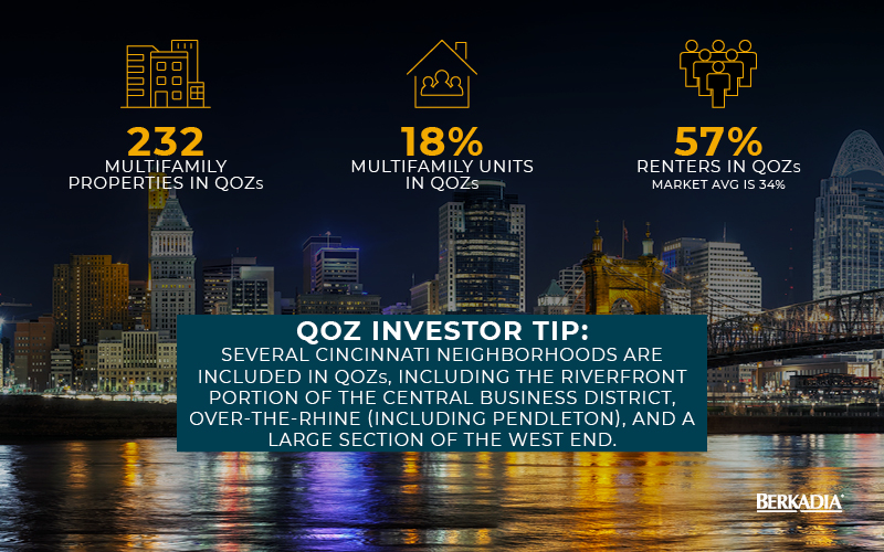 Projects in Cincinnati QOZ are viable targets for multifamily investors.
