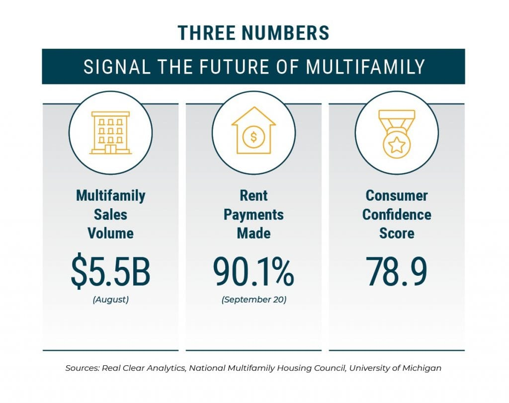 Three Numbers Signal Future of Real Estate